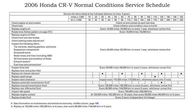 High Quality Name: 2006 CRV Normal Schedule Copy Views: 7523 Size: 46.0 KB