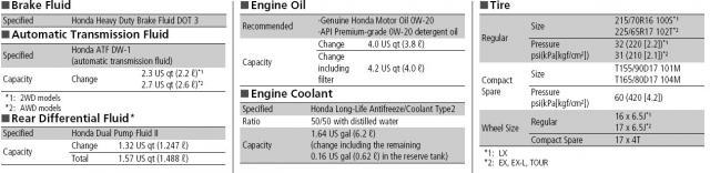 Honda Cr V Transmission Fluid Type >> Total Transmission Fluid Change Honda Cr V Owners Club Forums