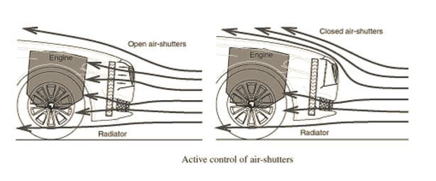 Active Shutter Grill Feauture