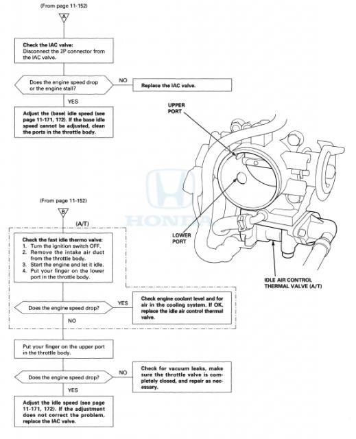 97 Honda CR-V P0505: Idle Control System | Honda CR-V Owners Club Forums