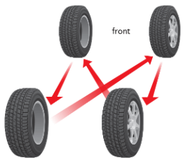 2017 awd tire rotation pattern is this correct. Black Bedroom Furniture Sets. Home Design Ideas